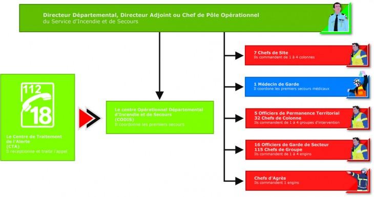 La chaine de commandement opérationnel