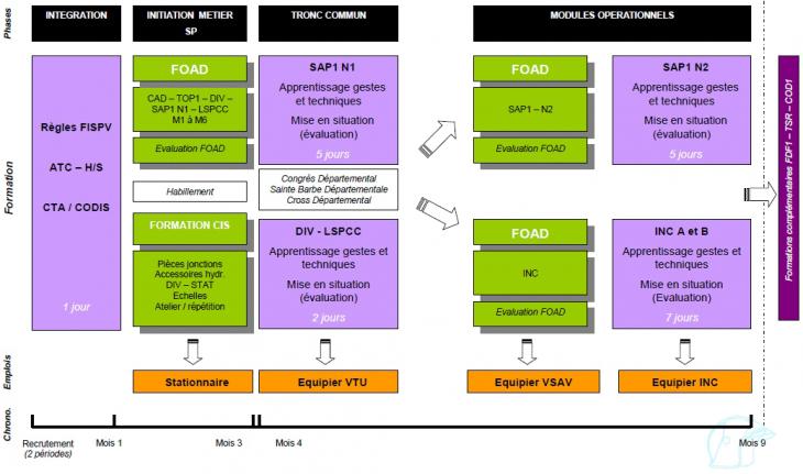 Formation initiale des SPV